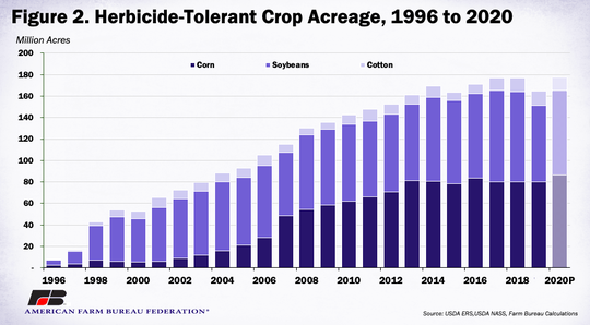 Based on historical trends, it's estimated that approximately 91%, or 177 million acres, were planted to a herbicide-tolerant variety.