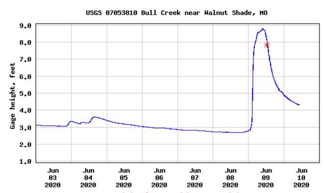Bull Creek near Walnut Shade rose more than 6 feet on Tuesday.