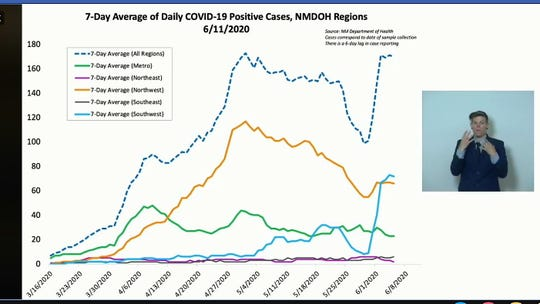 New Mexico Department of Health data presented during a virtual news conference on June 11, 2020, showed a sharp increase in daily positive COVID-19 cases, driven by the southwestern region, including an outbreak at a privately managed prison facility in Otero County.