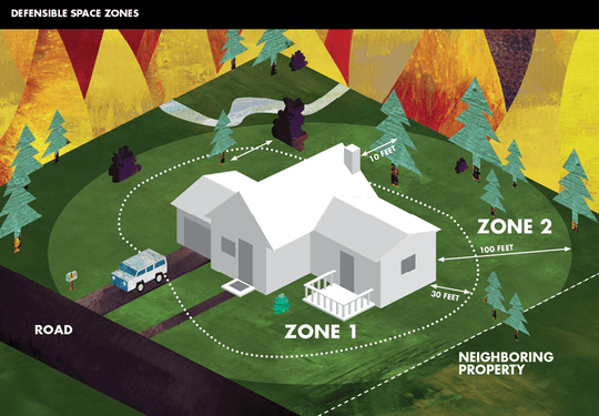 CAL FIRE diagram shows residents how to create 100 feet of defensible space around their homes to prevent the spread of wildfires.