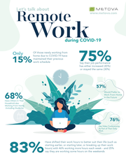 A survey by Metova found that most people, 57 percent, prefer to still work remotely as the nation faces COVID-19.