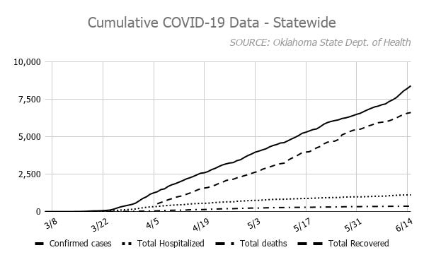 As of Monday, 8,417 cases of COVID-19 have been confirmed in the state, with 6,628 total recoveries. The number of deaths associated with the disease remained at 359. Those listed as recovered were not hospitalized or deceased 14 days after onset or report.