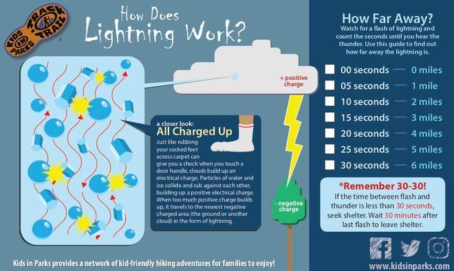 How Does Lightning Work?