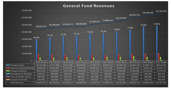 The general fund for the Minnehaha County Commission is largely filled by property taxes. The county expects about $66 million in general fund revenue in 2021. Commissioners discussed 2021 budget on June 15, 2020.