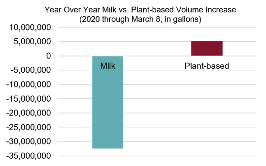 While milk outsells plant-based imitators by a margin more than 10 to 1, 2020 began as another year of slow decline for milk sales in stores.