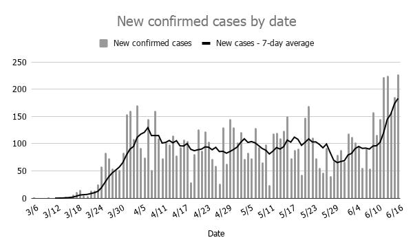 Oklahoma recorded 228 new cases of COVID-19 Tuesday, marking a fifth straight day of at least 150 new daily cases. Nearly 12% of all Oklahoma cases have been recorded since June 12.
