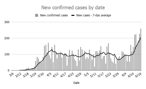 Oklahoma recorded 259 new cases of COVID-19 Wednesday. The less volatile seven-day average of new daily cases also crossed 200 for the first time.