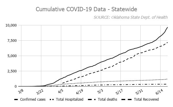 According to the Oklahoma State Department of Health, 9,706 cases of COVID-19 have been confirmed in the state. June has already surpassed the month of April as the most new cases confirmed in a month.