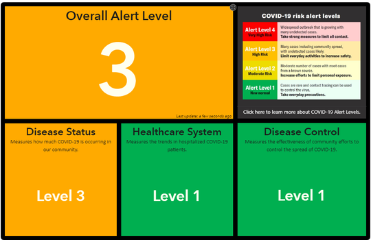 Shasta County went to a Level 3 alert after 14 new cases of COVID-19 were reported Friday, June 19, 2020.