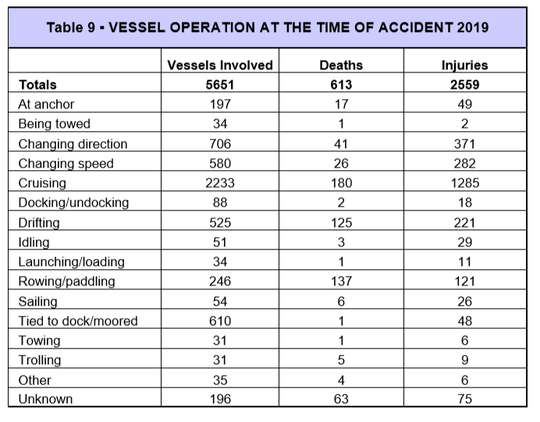 This chart explains when boating accidents occurred in the United States in 2019.