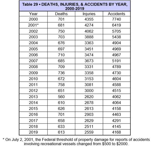 The above chart shows the number of boat deaths and other incidents in the United States by year.