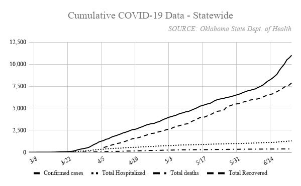 More than 11,000 cases of COVID-19 have been confirmed in Oklahoma. State health data has recorded nearly 8,000 recoveries and 371 deaths linked to the disease. Nearly 1,300 have been hospitalized.