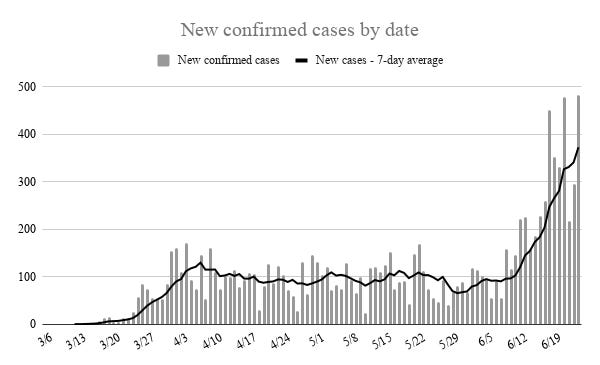 New confirmed cases surged again Wednesday by 482, the largest one-day jump recorded in Oklahoma. The less volatile seven-day average slowed after two days of drastically lower numbers, only to spike past 370 average new cases per day.