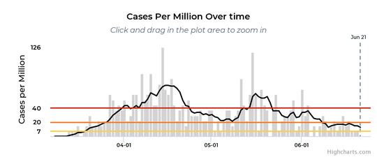 The number of new cases of COVID-19 has been falling in Calhoun County. As of June 21, the seven-day average of new cases was 1.7 per day.
