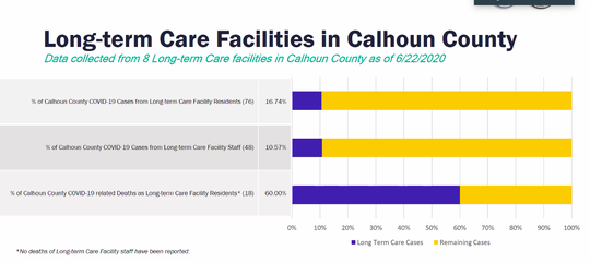 Long-term care facility residents account for nearly 17% of COVID-19 cases in Calhoun County and 60% of the COVID-19 related deaths.