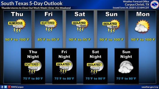 Rain chances will continue through Friday before tapering off into the weekend, according to the National Weather Service.