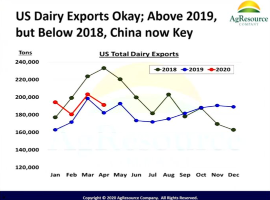 Dan Basse, president of AgResource, said China's commitment to US ag exports will determine the overall trajectory of the dairy market this year.