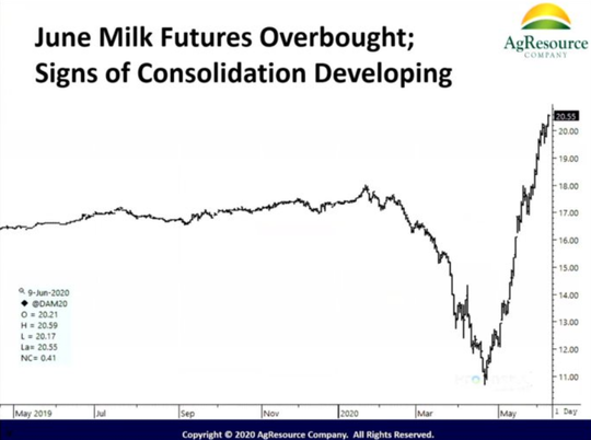 June milk futures became inflated due to huge buyouts from federal agencies to give to food pantries.