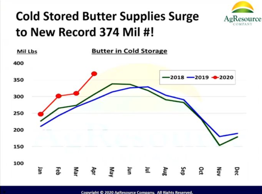 Cold stored butter met an all-time high at 374 million pounds in April this year.