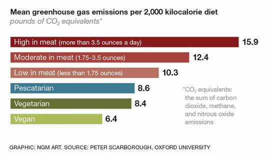 Greenhouse gas emissions by diet