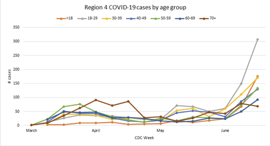 People between ages 18 and 29 have seen the largest number of new cases of coronavirus in June as Louisiana continues reopening.