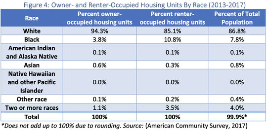 Only 3.8% of owner-occupied housing units in Richland County were owned by African Americans from 2013 to 2017, despite the fact that African Americans make up nearly 8% of the county's population.