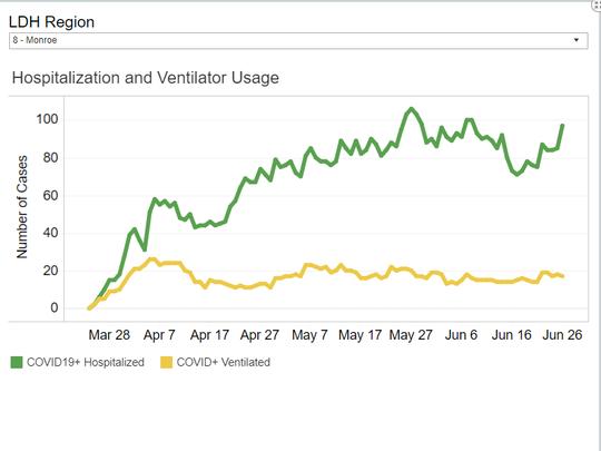 LDH hospitalization and ventilator usage for Region  8.