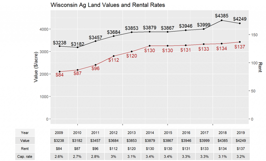 The study found that rental rates across Wisconsin's farmlands have steadily increased since 2009.
