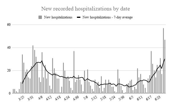 New hospitalizations on Friday and Saturday broke records set early in the pandemic.  More than 100 new hospitalizations were reported between Friday and Saturday.