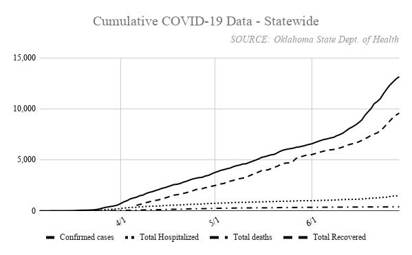 Oklahoma has recorded 13,172 cases of COVID-19, with 9,587 recovered and 385 deaths.