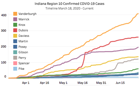 The graph of confirmed coronavirus cases in Vanderburgh County and the neighboring region.
