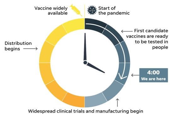 Experts estimate how long it will take to get a vaccine for COVID-19.