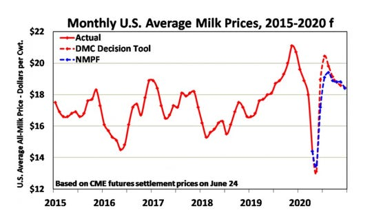 """A combination of cooperative-led farmer self-help, a broader market recovery, and federal support have all brightened the outlook for farmers this year, as both the USDA's Dairy Margin Coverage """"Decision Tool"""" forecaster and NMPF's own estimates illustrate."""