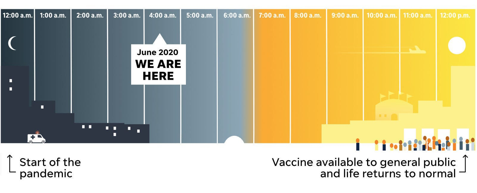 Covid Vaccine Update Where Are We Vaccine Is Far Off Experts Say