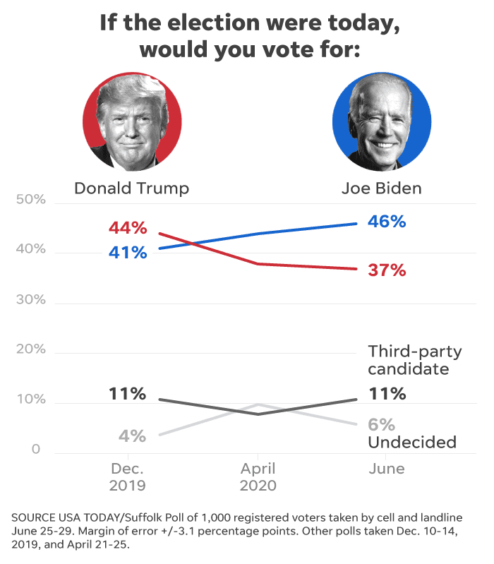 2020 Election Biden Widens Lead Over Trump In Race For White House