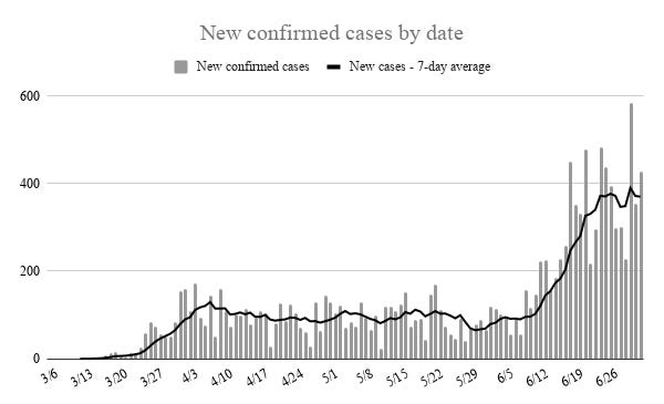 Oklahoma recorded 427 new cases of COVID-19 Thursday, with a seven-day average 370 new cases each day.