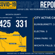 The Wichita Falls-Wichita County Public Health District provided a breakdown of active cases in the update released Friday, which announced 425 total cases, 331 of them defined as active.