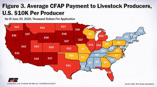 While the total CFAP payments are concentrated in the Midwest and Southwest, the average CFAP payment per application is currently the highest in Western states.
