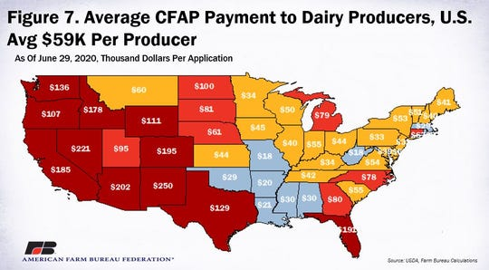 Compared to livestock, non-specialty crop and specialty crop producers, the average CFAP payment of $59,250 per dairy producer application is significantly higher.