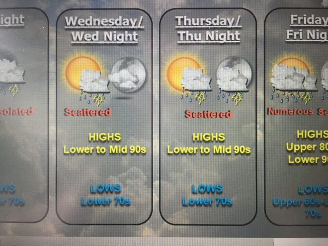 The combination of high temperatures and humidity will result in heat index values of up to 100 degrees this week.