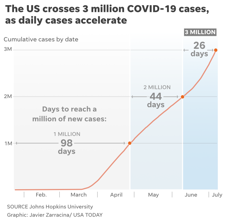 How Many Us Coronavirus Cases 3 Million Quarter Of World S Total
