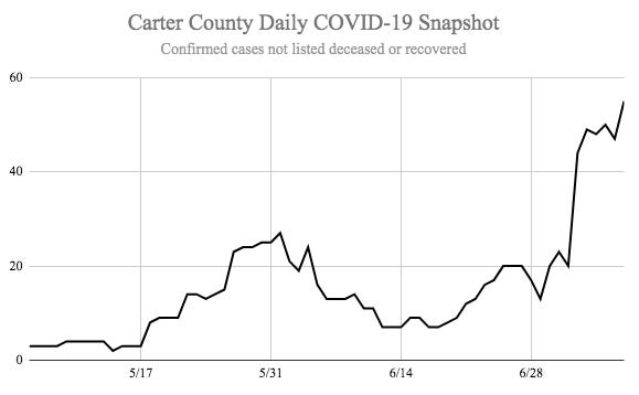 Eleven new reported cases in Carter County increased the active number of COVID-19 cases for the county to 55 on Wednesday.