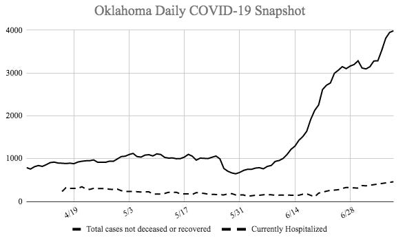 Oklahoma reported its largest single day new hospitalizations due to COVID-19 cases on Thursday with 89 new hospitalizations.