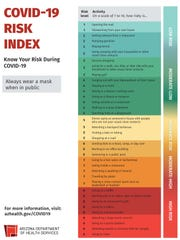 The Arizona Department of Health Services has ranked a range of daily activities according to their risk of transmitting COVID-19.