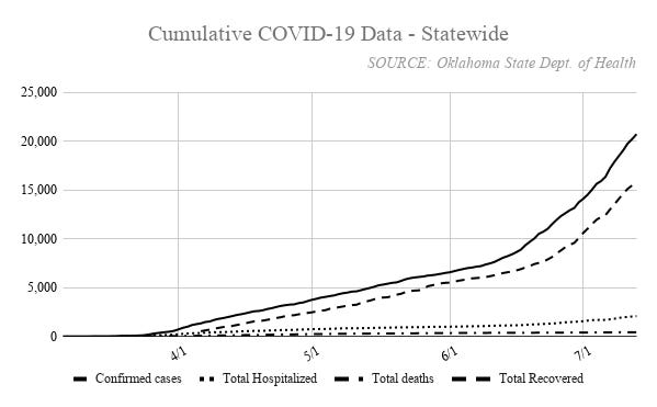 Oklahoma has recorded 20,745 cases of COVID-19, with 15,815 recoveries and 2,063 hospitalizations. Including a recent death in the 5 to 17 age group, 424 Oklahomans have died because of the disease.