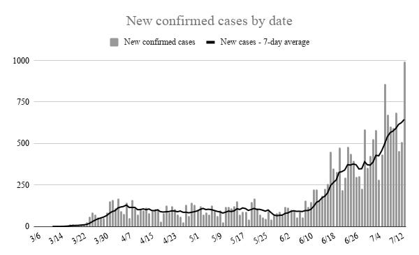 Oklahoma recorded 993 new cases of COVID-19 Tuesday, which broke a one-day record. The seven-day average of new cases continued an upward trend past 5 that started in June