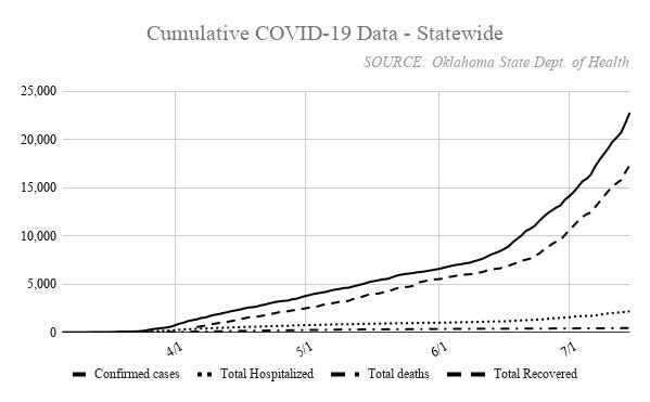 Oklahoma has recorded 22,813 cases of COVID-19 since March 6. More than 17,300 recoveries have been recorded, and 432 deaths have been linked to the disease.
