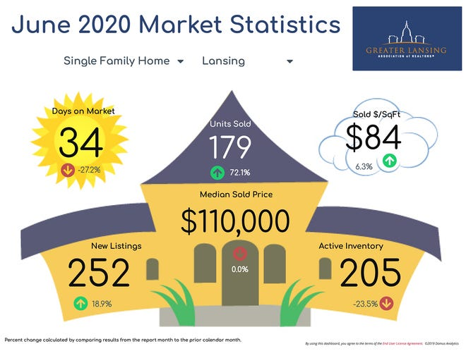 June 2020 single family housing statistics for the Greater Lansing area.