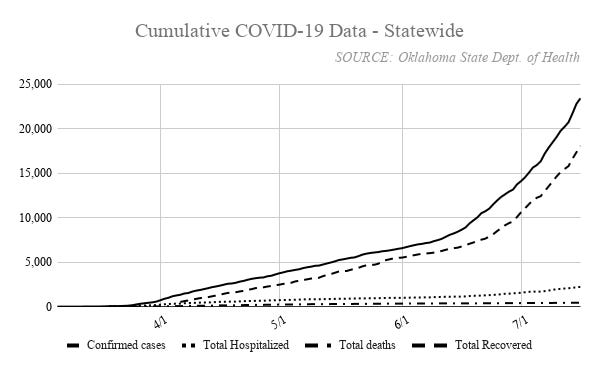 Oklahoma has recorded 23,441 cases of COVID-19 since March 6, including 18,095 recoveries and 438 virus-related deaths. More than 2,200 hospitalizations have been recorded and 638 patients were in the hospital on Thursday because of the virus.