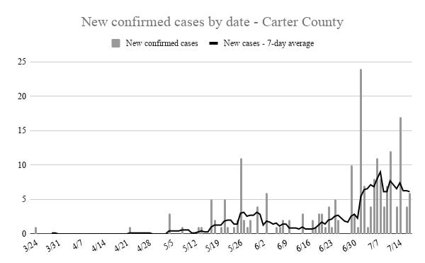 Carter County recorded six new cases of COVID-19 Saturday and 43 new cases since July 12. Just more than 20% of all cases in the county since March 26 were recorded last week.